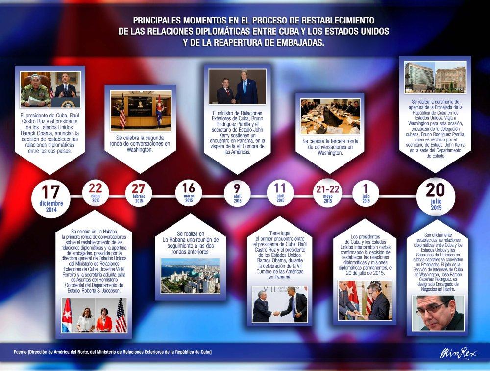 Infografía Cuba - EEUU
