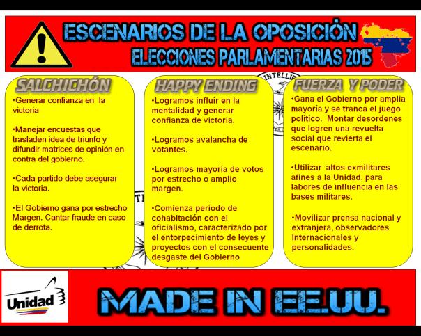 Escenarios de la oposición en Venezuela