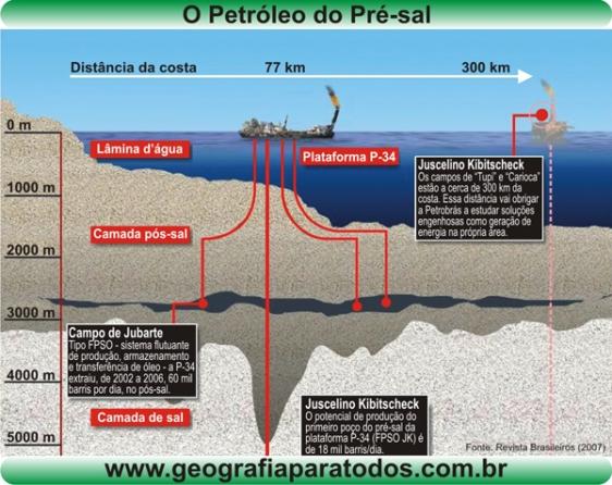 petroleo_pre_sal