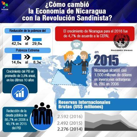 Nicaragua sigue en la batalla